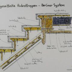 Aufgesattelte Podesttreppen - Berliner System